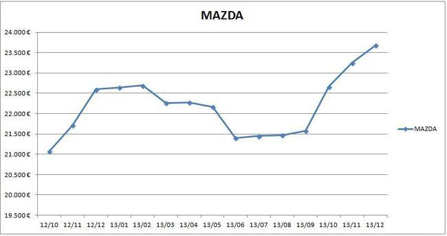 precios_mazda_2013