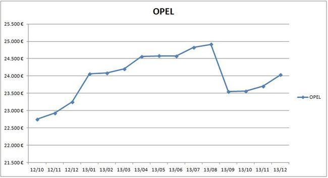 precios_opel_2013