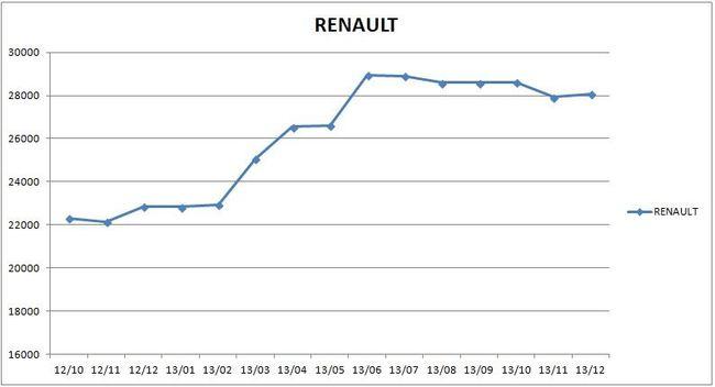 precios_renault_2013