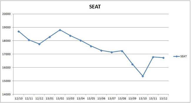precios_seat_2013
