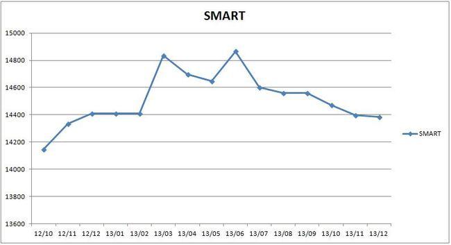 precios_smart_2013