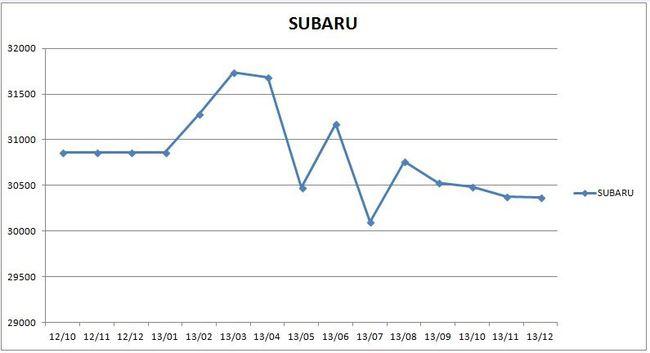 precios_subaru_2013