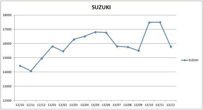 precios_suzuki_2013