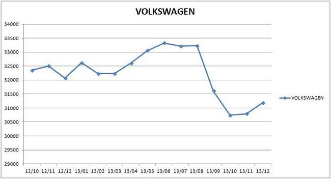 precios_volkswagen_2013