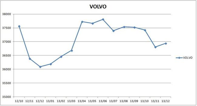 precios_volvo_2013