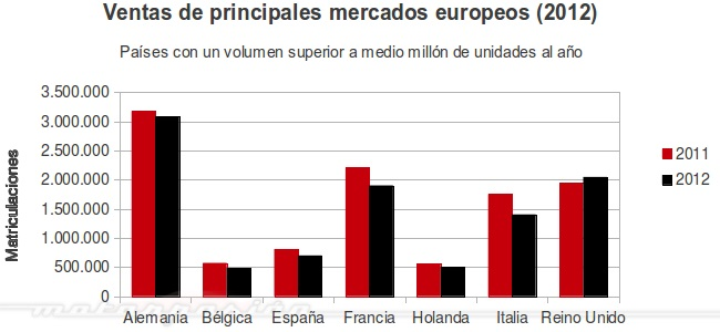 ventas UE 2012