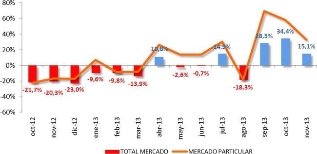 ventas coches noviembre 2013