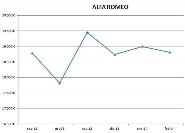Alfa Romeo precios febrero 2014