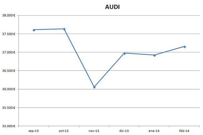 Audi precios febrero 2014