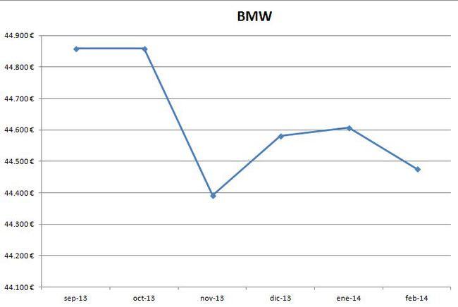 BMW precios febrero 2014