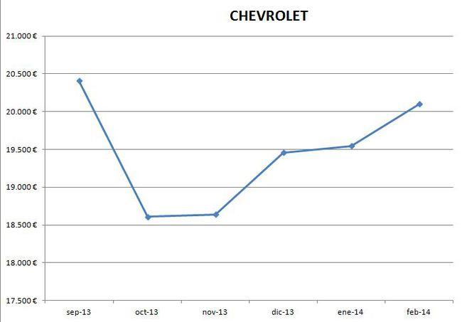 Chevrolet precios febrero 2014
