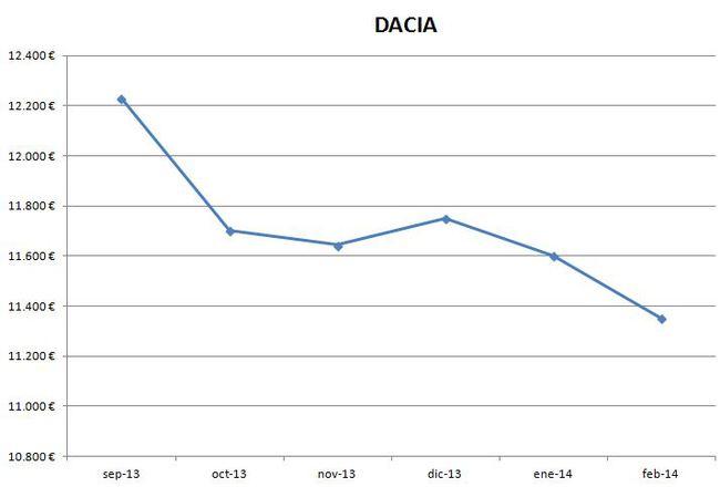 Dacia precios febrero 2014