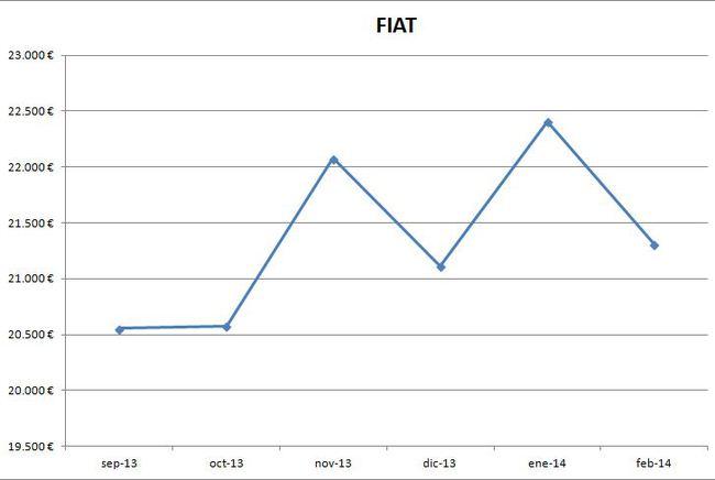 Fiat precios febrero 2014
