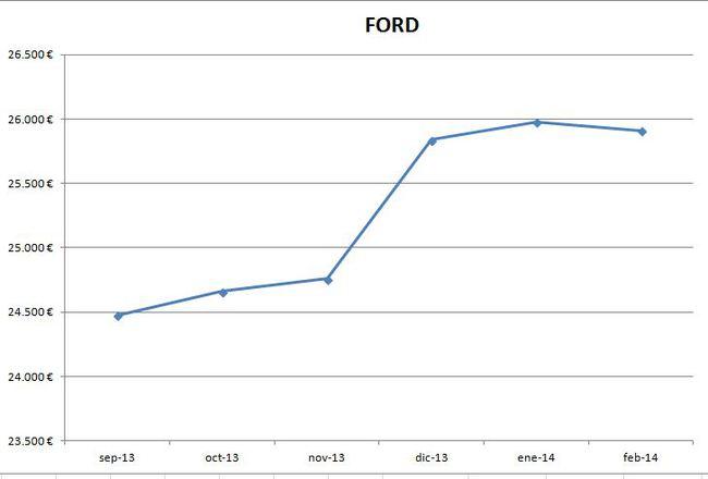 Ford precios febrero 2014