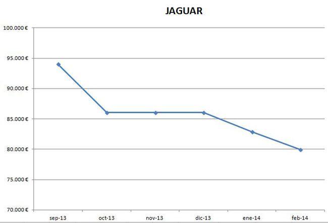 Jaguar precios febrero 2014