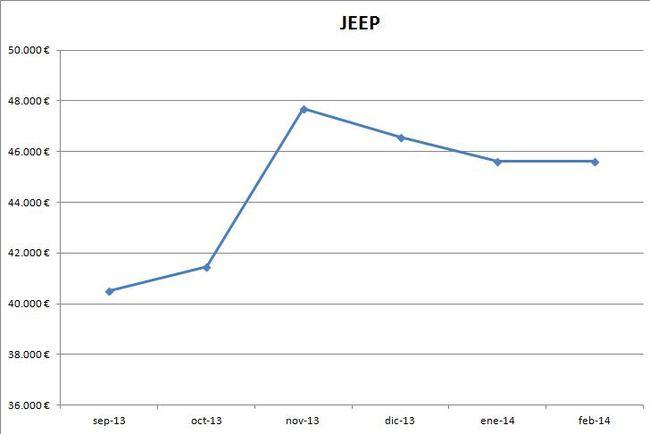 Jeep precios febrero 2014
