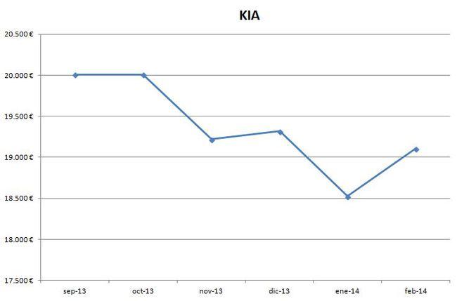 Kia precios febrero 2014