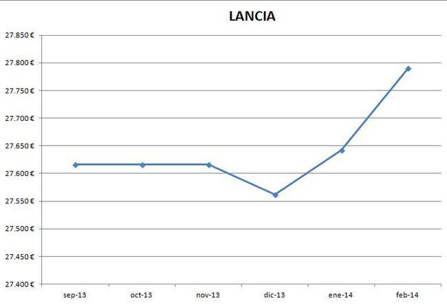 Lancia precios febrero 2014