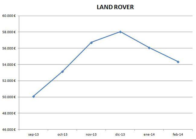 Land Rover precios febrero 2014