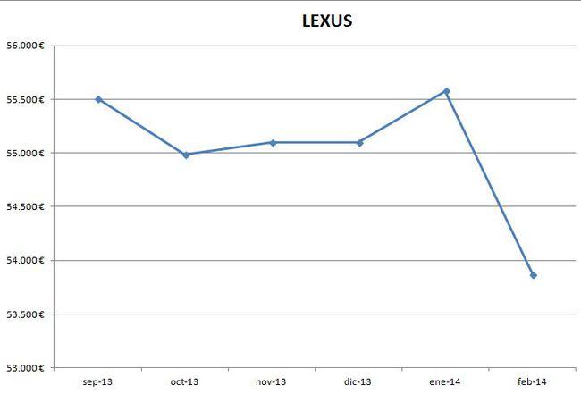 Lexus precios febrero 2014