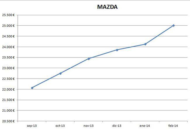 Mazda precios febrero 2014