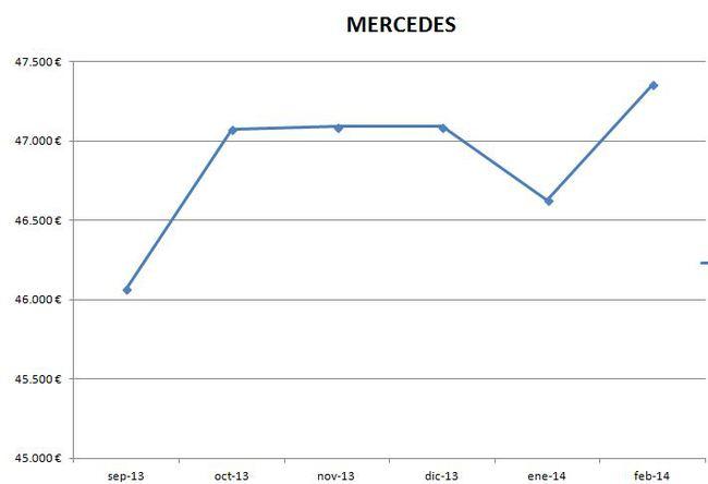Mercedes precios febrero 2014