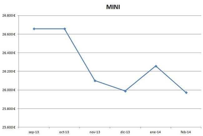 Mini precios febrero 2014