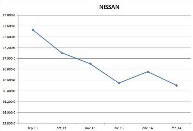 Nissan precios febrero 2014