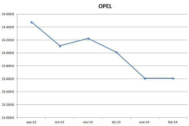Opel precios febrero 2014