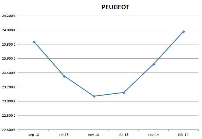 Peugeot precios febrero 2014