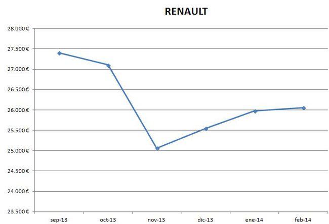 Renault precios febrero 2014