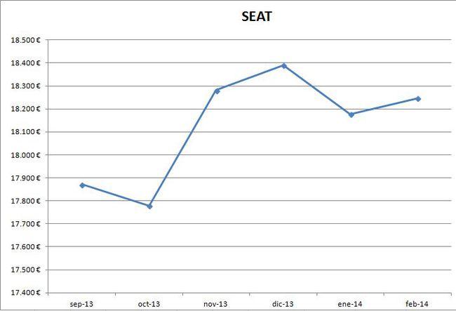 Seat precios febrero 2014