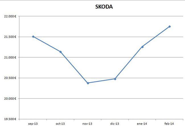 Skoda precios febrero 2014