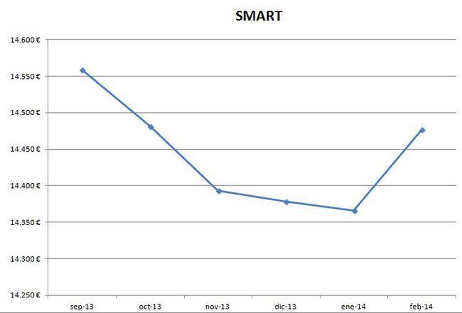 Smart precios febrero 2014