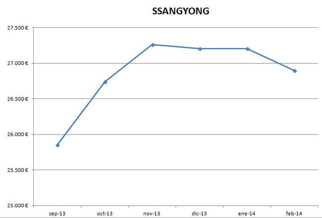 Ssangyong precios febrero 2014