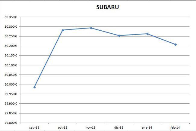 Subaru precios febrero 2014