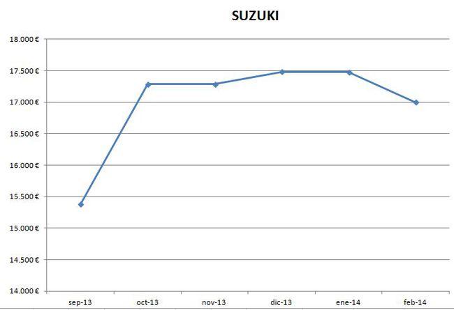 Suzuki precios febrero 2014