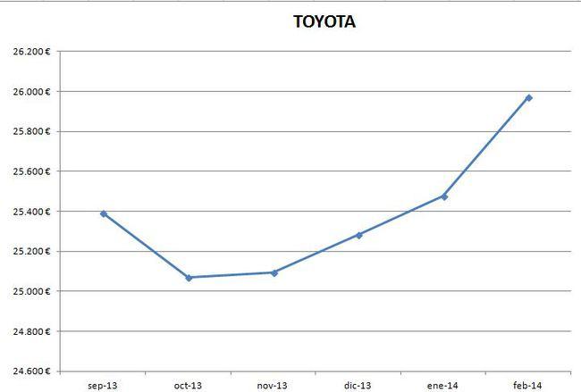 Toyota precios febrero 2014