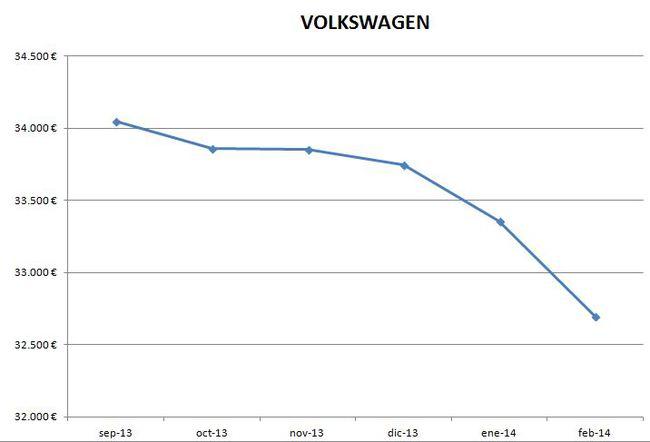 Volkswagen precios febrero 2014