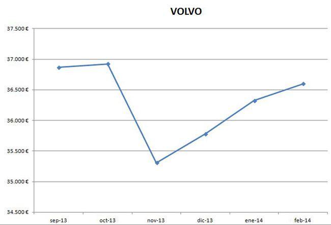 Volvo precios febrero 2014