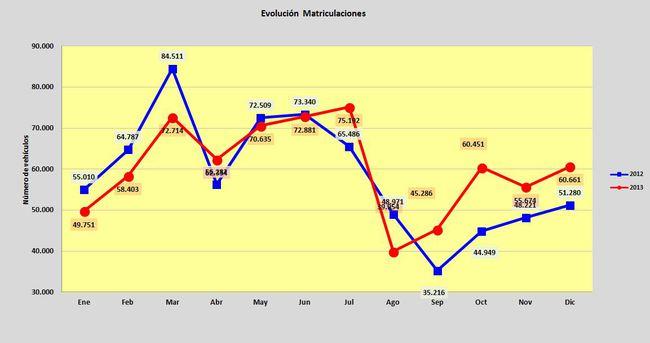 evolucion matriculaciones por meses 2012-2013
