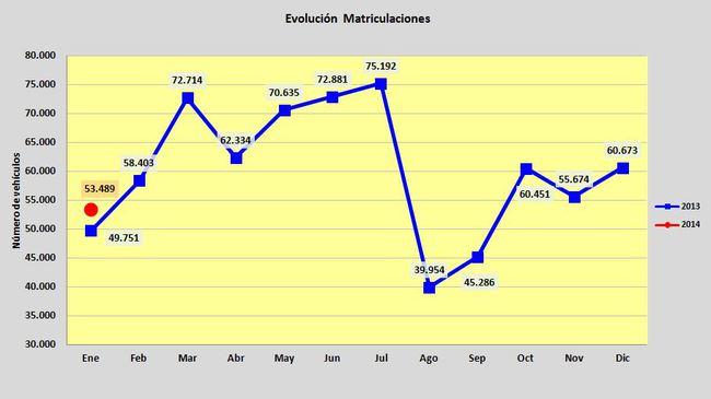matriculaciones_coches_enero_2014