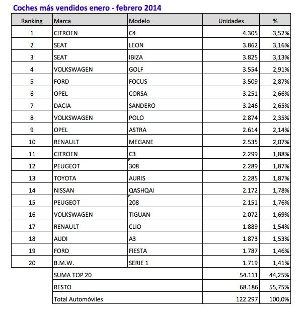 coches mas vendidos enero-febrero 2014