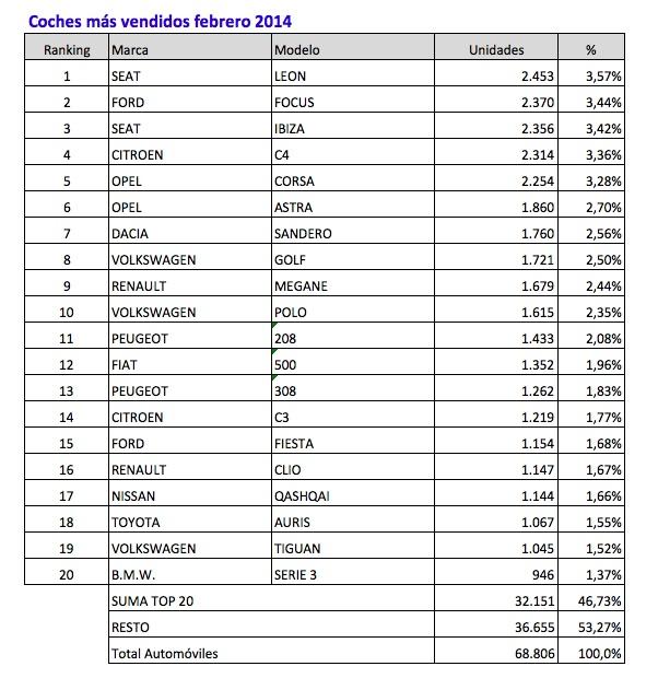 coches mas vendidos febrero 2014