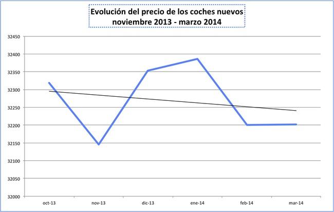 evolucion precio coches nuevos marzo 2014