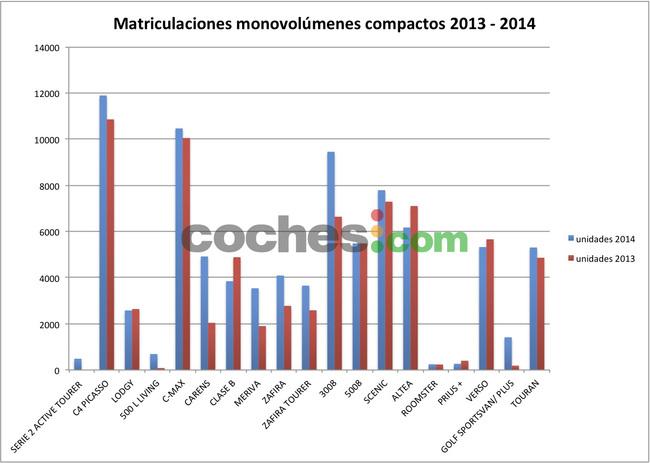 matriculaciones monovolumenes compactos 2013-2014
