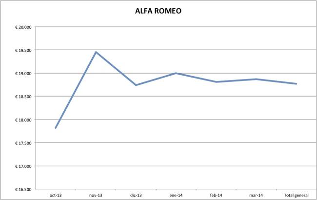 precios alfa romeo marzo 2014