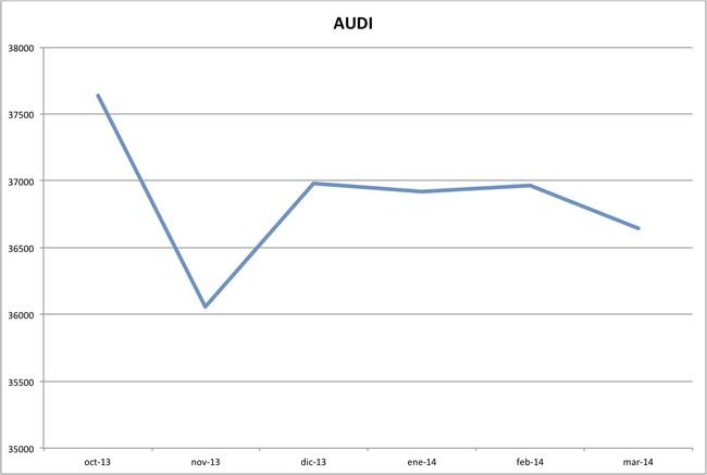 precios audi marzo 2014