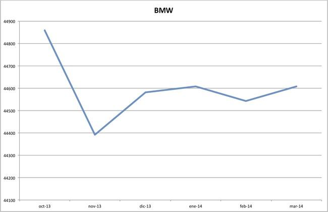 precios bmw marzo 2014