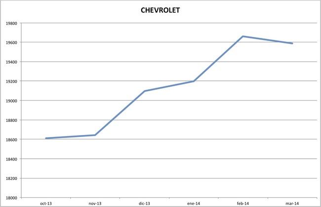 precios chevrolet marzo 2014